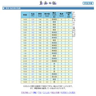 Web東奥・青森県の天気予報/現在の気象_1329630602950